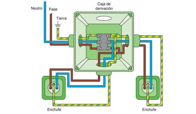 Curs Instal·lacions Elèctriques en edificis d'habitatges